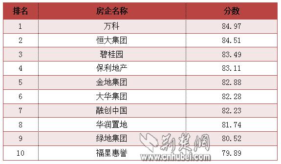 荆楚网发布湖北房企网络形象指数排行 万科恒大碧桂园居前三