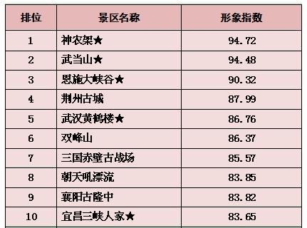 2017荆楚网湖北旅游景区综合年度排名出炉: 4A景区提质强劲 人文景点成新宠