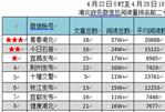"""""""湖北政务微信排行榜""""第181期出炉 """"夷陵""""公号齐发力"""